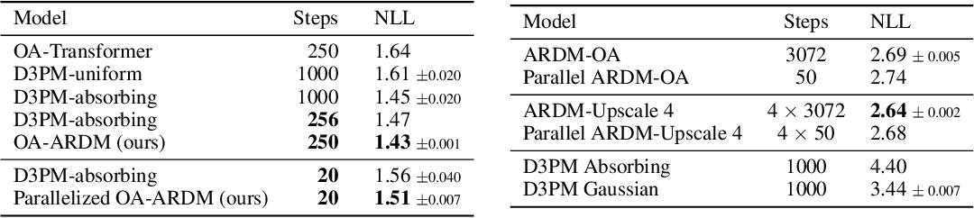 Figure 2 for Autoregressive Diffusion Models