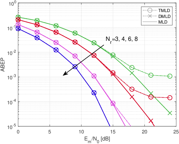 Figure 2 for Low-Complexity Improved-Throughput Generalised Spatial Modulation: Bit-to-Symbol Mapping, Detection and Performance Analysis