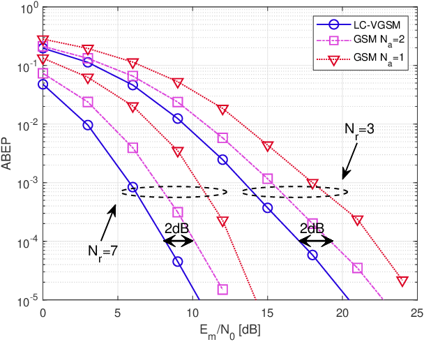 Figure 3 for Low-Complexity Improved-Throughput Generalised Spatial Modulation: Bit-to-Symbol Mapping, Detection and Performance Analysis