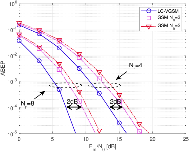 Figure 4 for Low-Complexity Improved-Throughput Generalised Spatial Modulation: Bit-to-Symbol Mapping, Detection and Performance Analysis