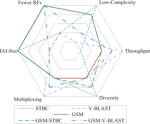 Figure 1 for Low-Complexity Improved-Throughput Generalised Spatial Modulation: Bit-to-Symbol Mapping, Detection and Performance Analysis