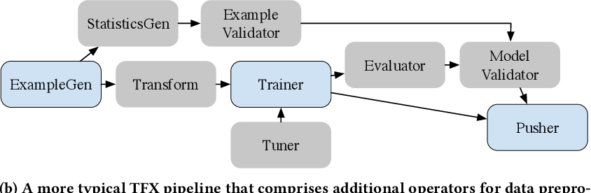 Figure 1 for Production Machine Learning Pipelines: Empirical Analysis and Optimization Opportunities