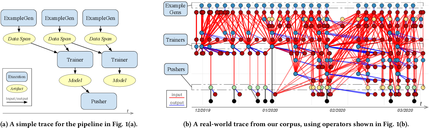 Figure 3 for Production Machine Learning Pipelines: Empirical Analysis and Optimization Opportunities