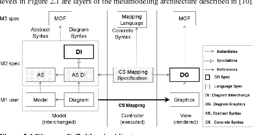 Diagram Definition A Case Study With The Uml Class Diagram