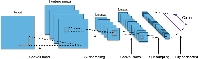Figure 2 for Deep Convolutional Neural Networks for Anomaly Event Classification on Distributed Systems