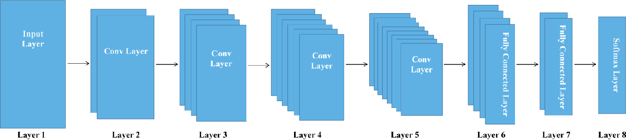 Figure 3 for Deep Convolutional Neural Networks for Anomaly Event Classification on Distributed Systems