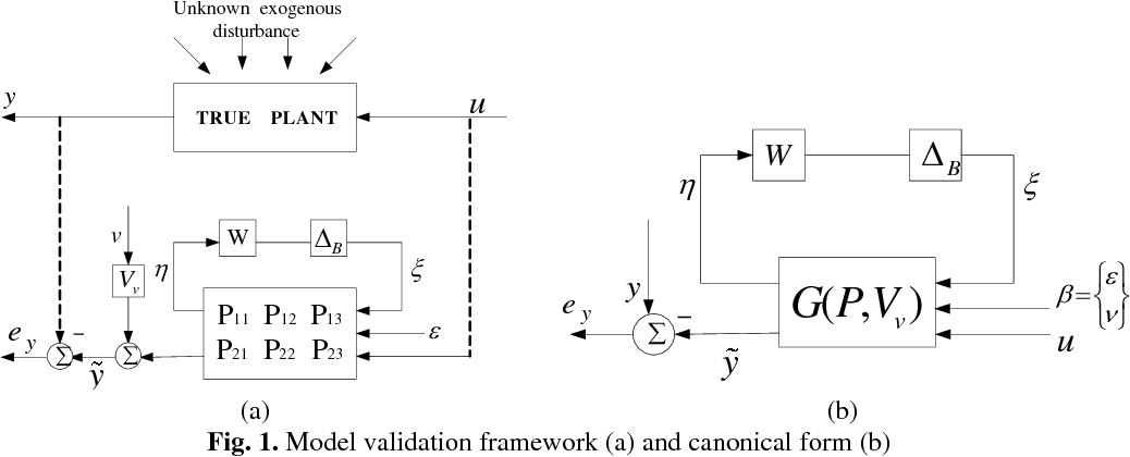 Model validation of aeroelastic system for robust flutter