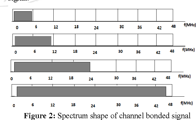PDF] Efficient Signal Detection Techniques in TV White Space using