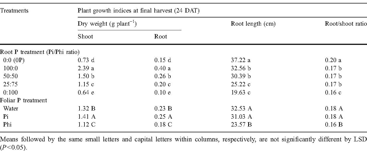 Table 2 From Growth Response Of Komatsuna Brassica Rapa Var