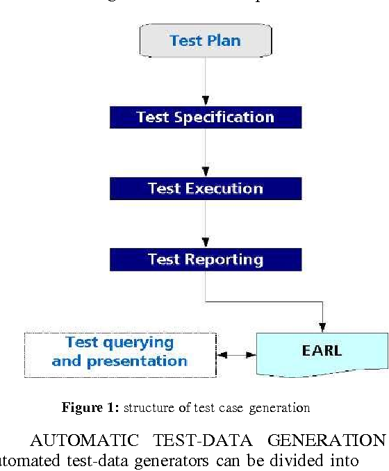 PDF] Automated Evolutionary Test Data Generation through