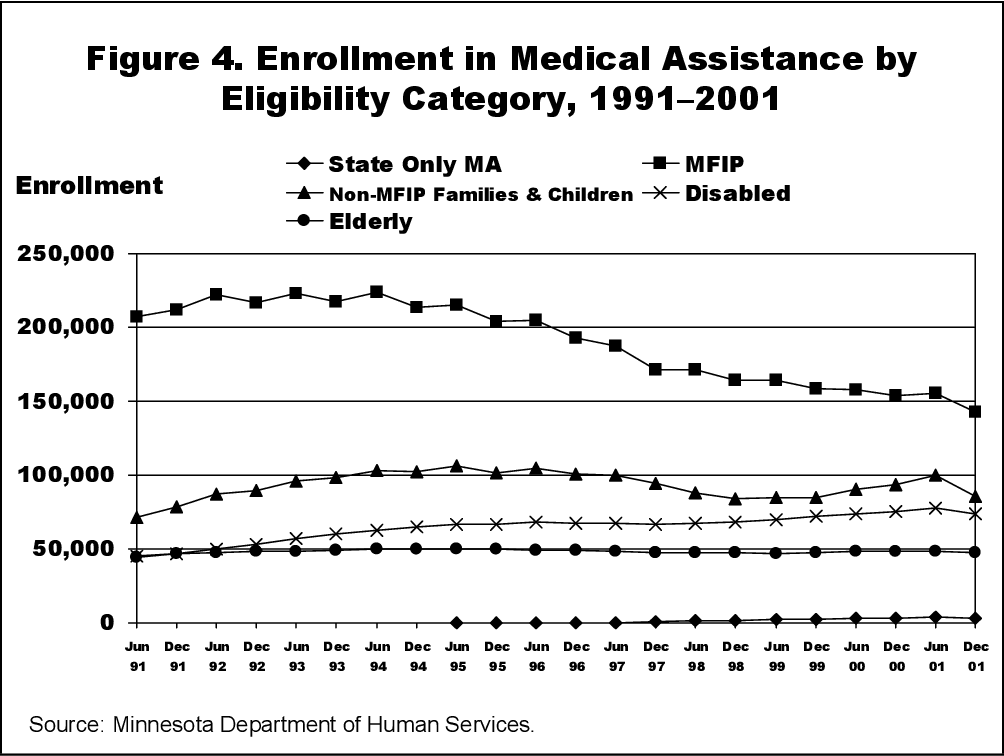 Figure 4 from Approaching Universal Coverage: Minnesota's