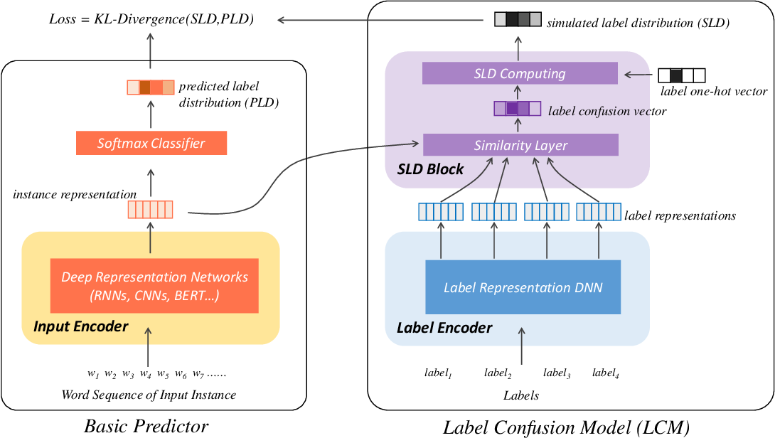 Figure 1 for Label Confusion Learning to Enhance Text Classification Models