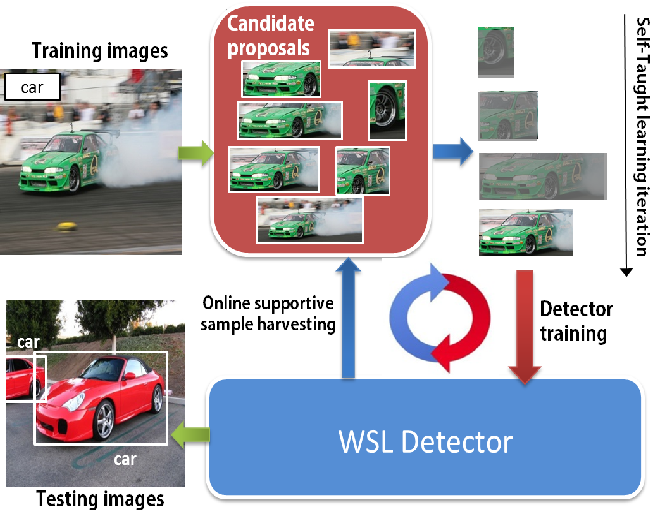 Figure 1 for Deep Self-Taught Learning for Weakly Supervised Object Localization