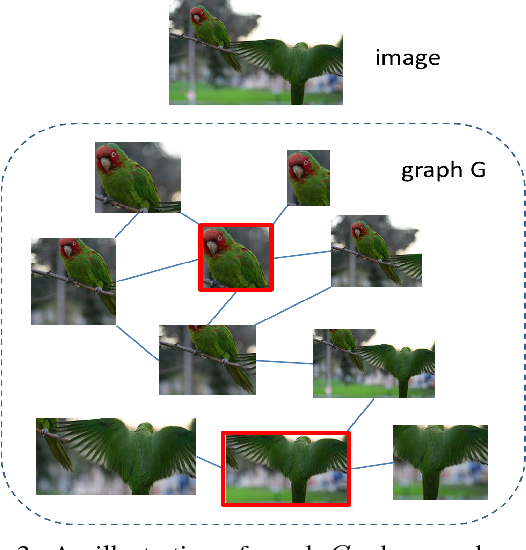 Figure 4 for Deep Self-Taught Learning for Weakly Supervised Object Localization