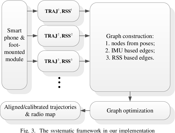 Figure 3 for WiFi based trajectory alignment, calibration and easy site survey using smart phones and foot-mounted IMUs