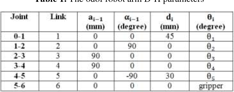 Table 1 from Forward Kinematics and Workspace Analysis of 6 DOF