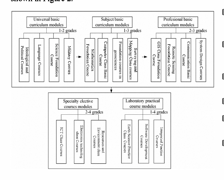 Study on personnel training model and curriculum system construction