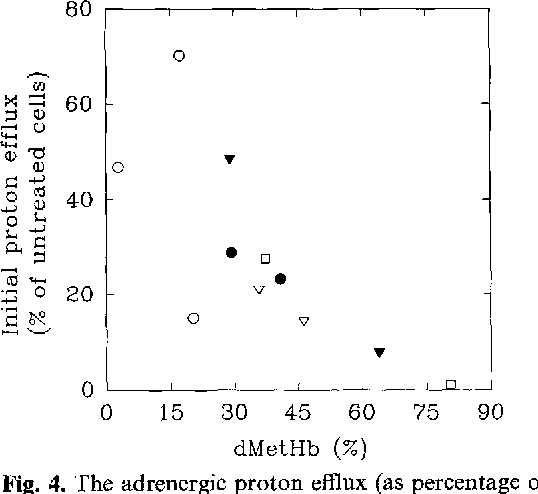 Fig. 4. The adrenergic proton efflux (as percentage of the efflux in untreated cells) as a function of the increase in methaemoglobin concentration (dMetHb; values after NO~ treatment minus values before NOi- treatment) in cells treated with 1 m M (o), 2 m M (v), 4 m M (v), 5 m M (o) or 6 mM (G) NO~