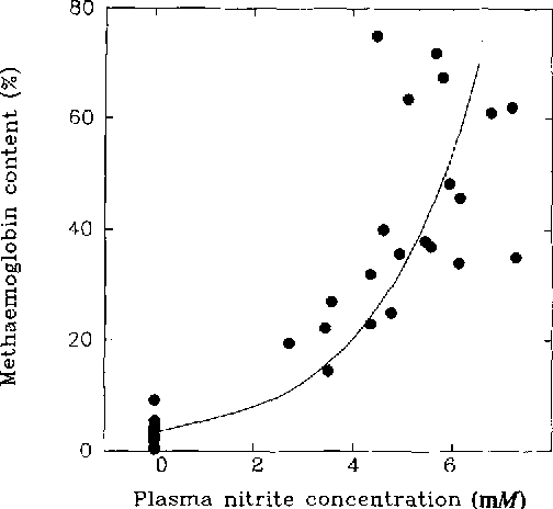 Fig. 6. Methaemoglobin content (as a percentage of fotal haemoglobin) as a function of plasma N O r concentration. The equation for the curve best fitting the data is logMetHb (%)=0.21 l [NOf] + 0.466 ( r=0.903; P<0 .001 ; n = 2 8 )