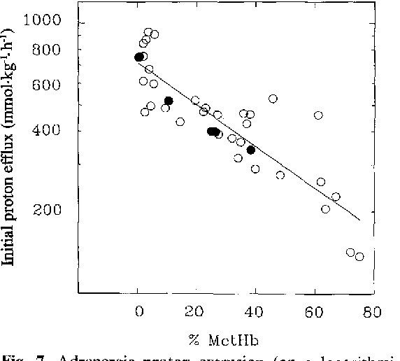 Fig. 7. Adrenergic proton extrusion (on a logarithmic scale) of dorsal aortic red cells of exposed animals in air-equilibrated saline as a function of methaemoglobin (MetHb) content. The total haemoglobin concentration of the erythrocytes did not change significantly as a function of exposure time and was 4_53_+0.063 m M (mean __ SEM, n = 24) for the whole material. The regression equation is + logH~fflux = -- 0.0078 MetHb (%) + 2.856 ( r=0.873; P<0 .001 ; n=38) . Filled symbols show data from incubations of washed red cells in the presence of 10 m M nitrite
