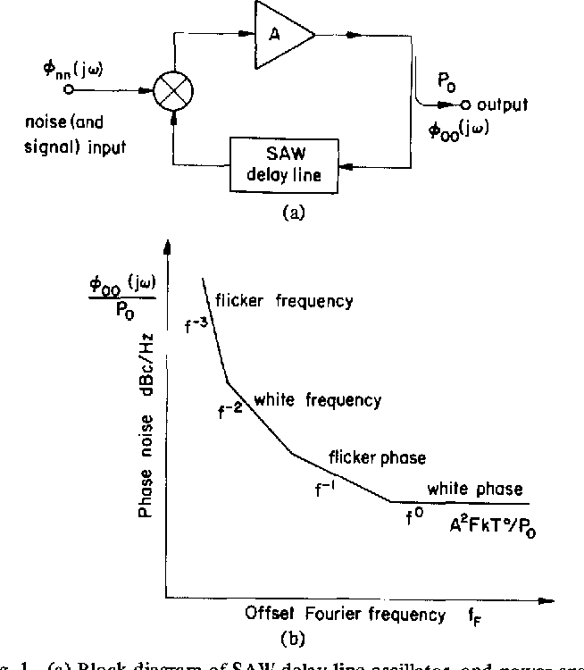 (a) block diagram of saw delay line oscillator, and