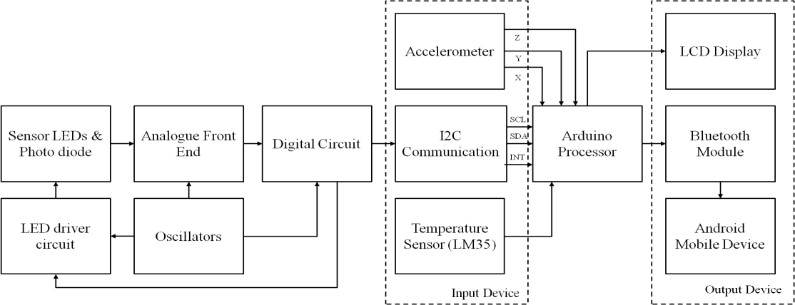 Figure 1 from a pilot study on patch sensor based photo block diagram of the proposed ppg device system ccuart Image collections