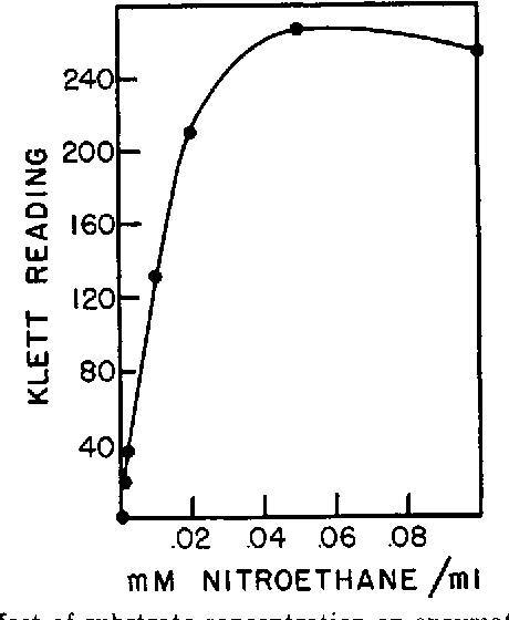 PDF] Oxidation of nitroethane by extracts from Neurospora