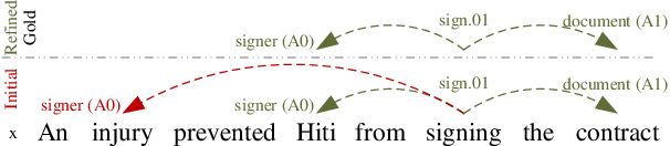 Figure 1 for Capturing Argument Interaction in Semantic Role Labeling with Capsule Networks