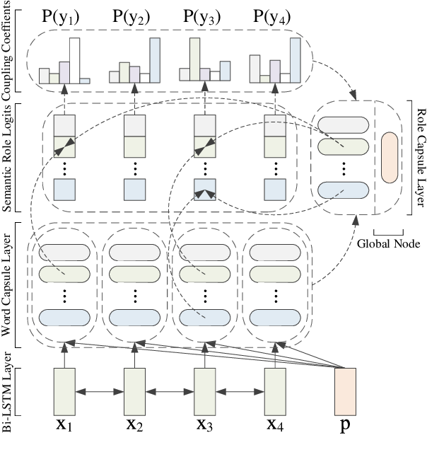 Figure 3 for Capturing Argument Interaction in Semantic Role Labeling with Capsule Networks