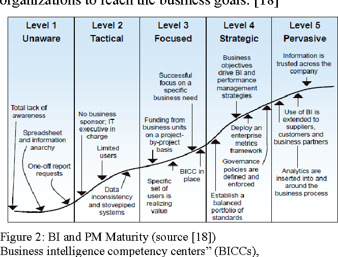 gartner it maturity model pdf