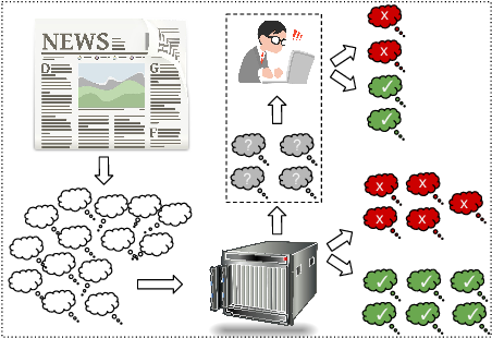 Figure 1 for Deep Learning for User Comment Moderation