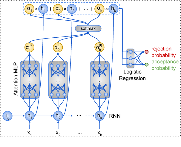 Figure 3 for Deep Learning for User Comment Moderation
