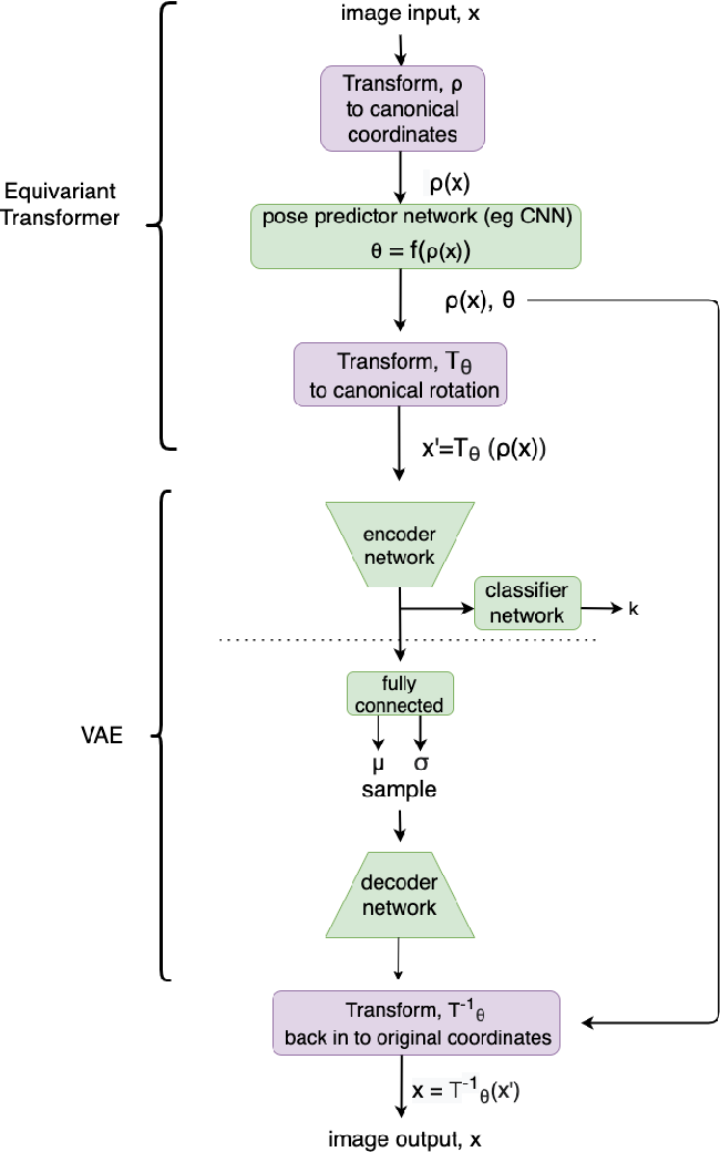 Figure 2 for Semi-supervised Learning of Galaxy Morphology using Equivariant Transformer Variational Autoencoders