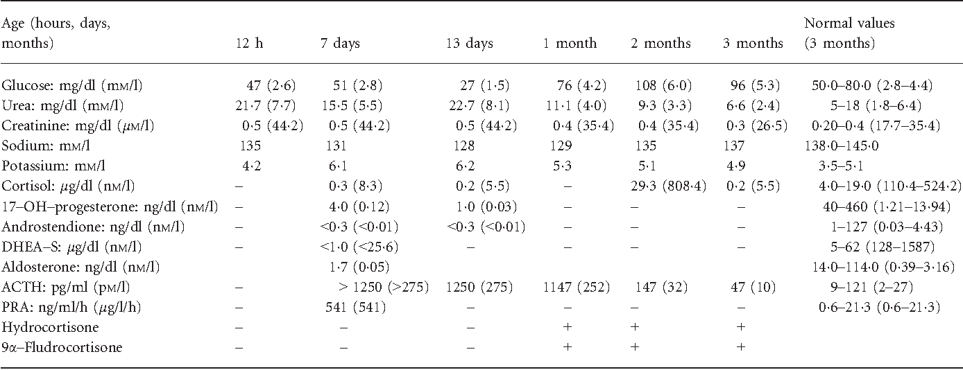 Table 1. Biochemical and hormonal data from birth to 3 months of age