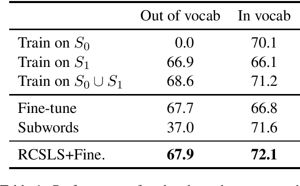Figure 1 for Updating Pre-trained Word Vectors and Text Classifiers using Monolingual Alignment