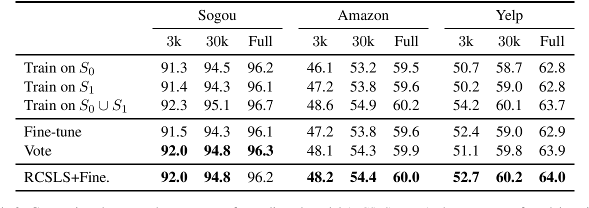 Figure 3 for Updating Pre-trained Word Vectors and Text Classifiers using Monolingual Alignment