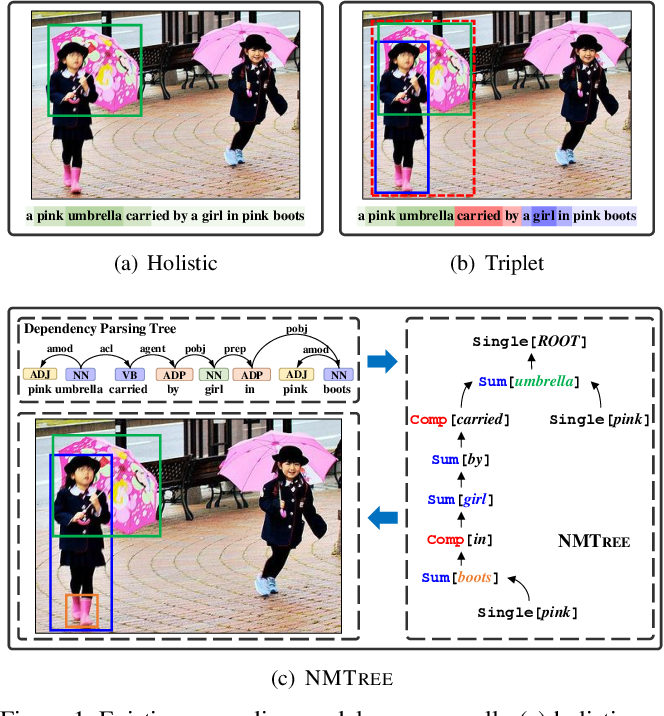 Figure 1 for Explainability by Parsing: Neural Module Tree Networks for Natural Language Visual Grounding