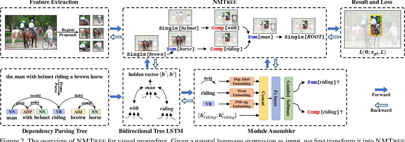 Figure 3 for Explainability by Parsing: Neural Module Tree Networks for Natural Language Visual Grounding