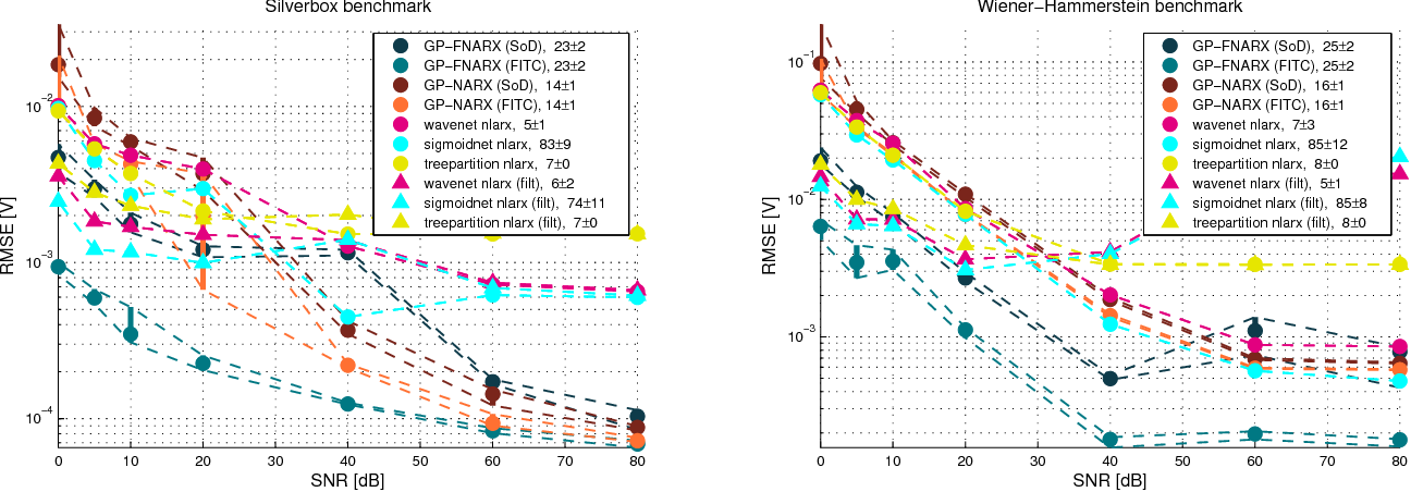 Figure 2 for Integrated Pre-Processing for Bayesian Nonlinear System Identification with Gaussian Processes