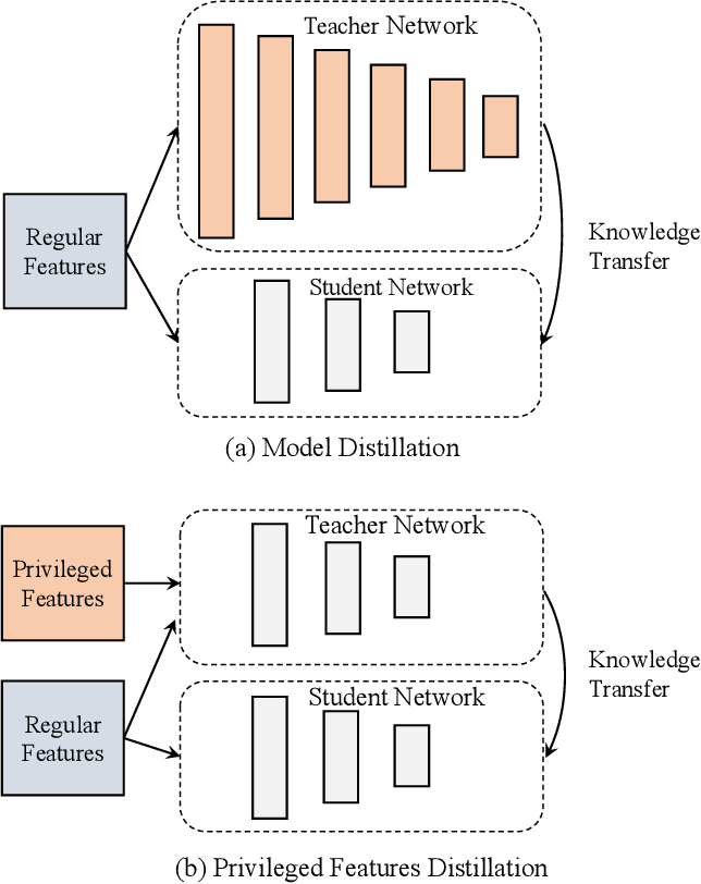 Figure 1 for Privileged Features Distillation for E-Commerce Recommendations