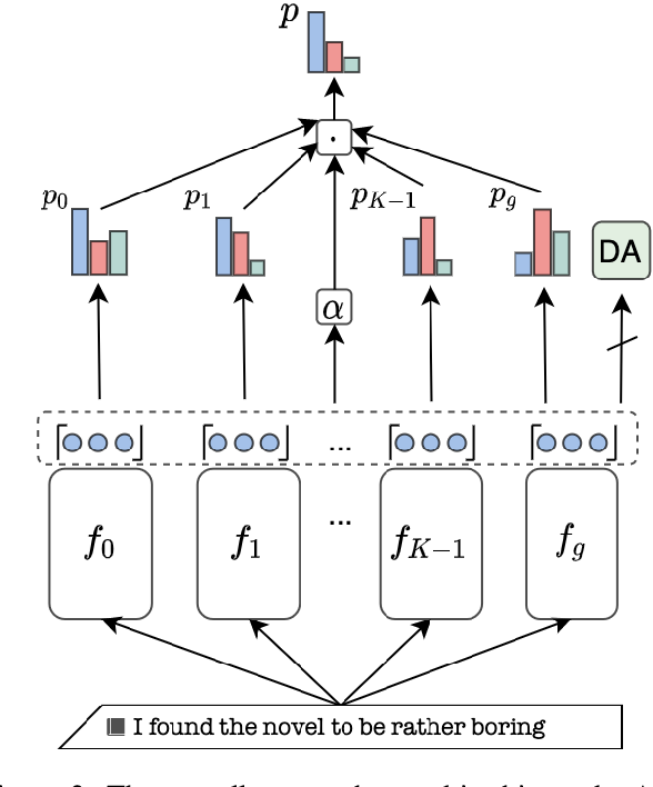Figure 3 for Transformer Based Multi-Source Domain Adaptation