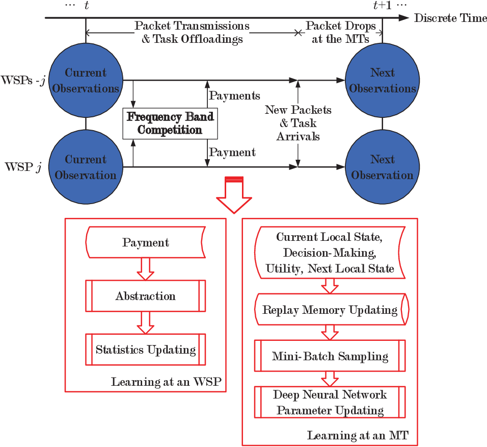 Figure 4 for Computation Offloading in Beyond 5G Networks: A Distributed Learning Framework and Applications