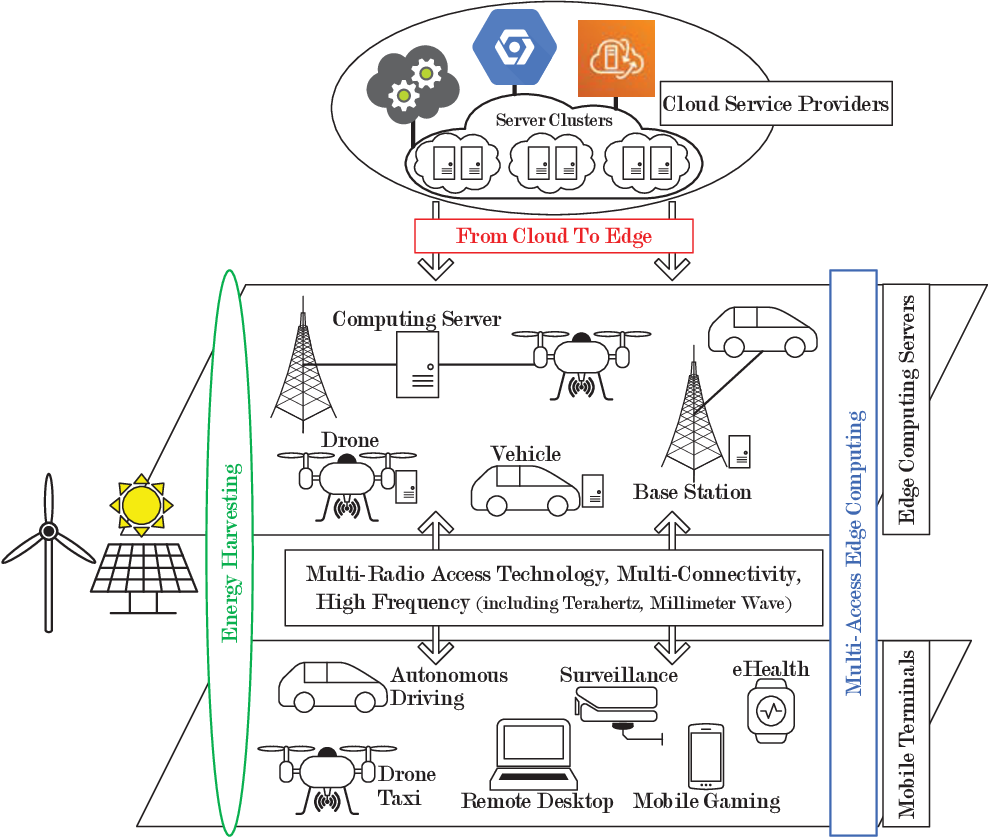 Figure 1 for Computation Offloading in Beyond 5G Networks: A Distributed Learning Framework and Applications