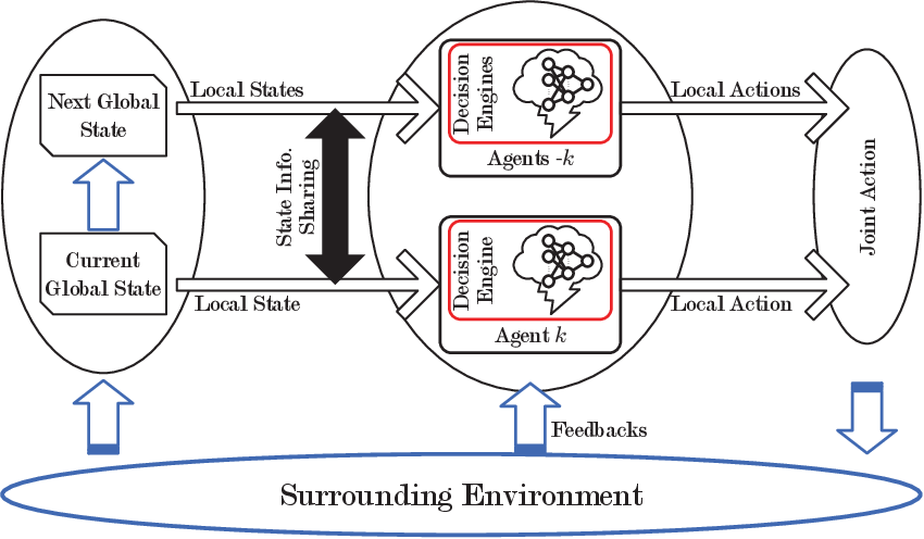 Figure 2 for Computation Offloading in Beyond 5G Networks: A Distributed Learning Framework and Applications