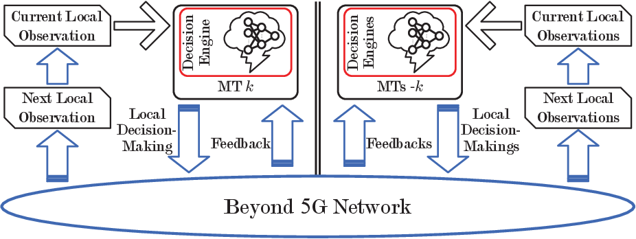 Figure 3 for Computation Offloading in Beyond 5G Networks: A Distributed Learning Framework and Applications