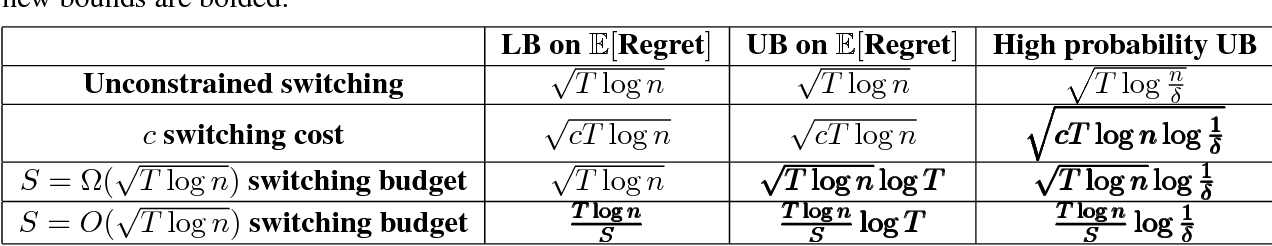 Figure 1 for Online learning over a finite action set with limited switching