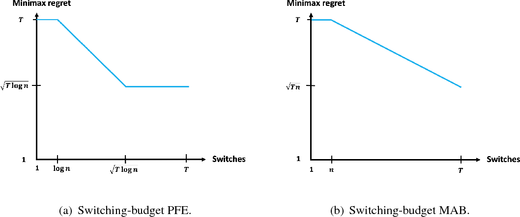Figure 2 for Online learning over a finite action set with limited switching