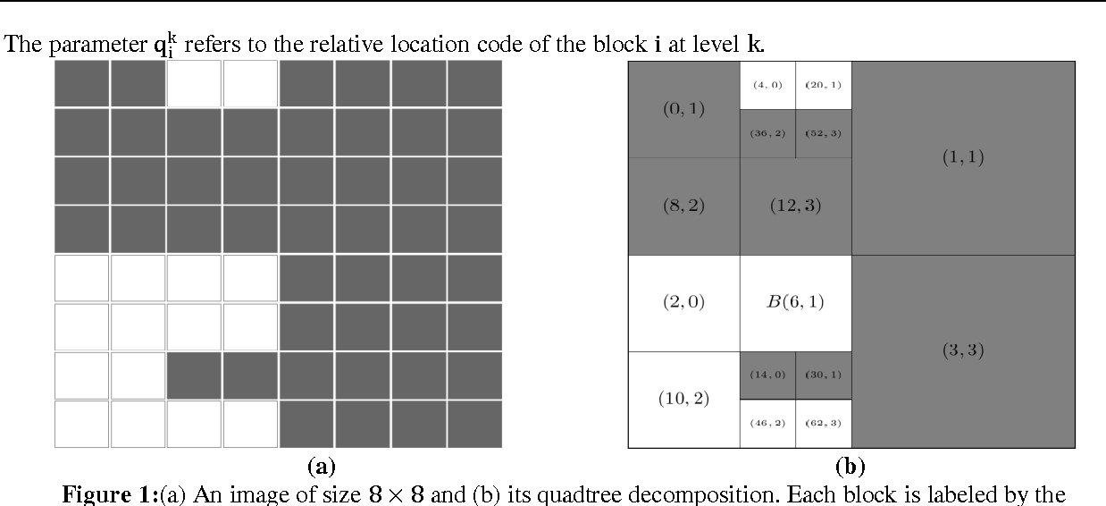 Figure 1 from Finding Neighbors in Images Represented By