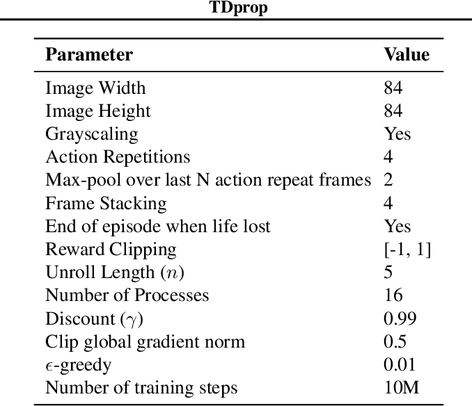 Figure 3 for TDprop: Does Jacobi Preconditioning Help Temporal Difference Learning?