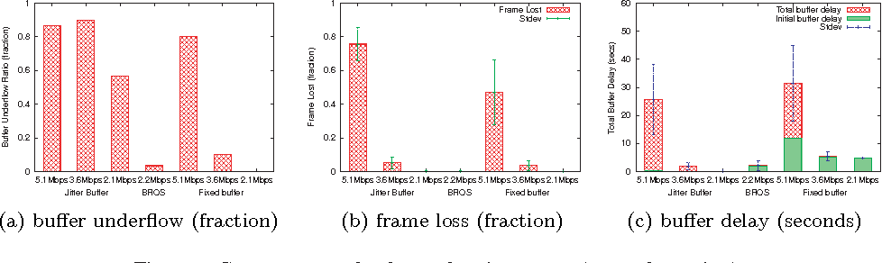 bandwidth estimation for ieee 802 11 based ad Estimation of maximum achievable end-to-end throughput in ieee 80211 based wireless the path capacity and achievable throughput and available bandwidth estimation.